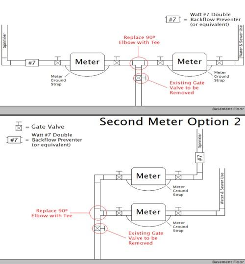 Second Meter Options Diagram